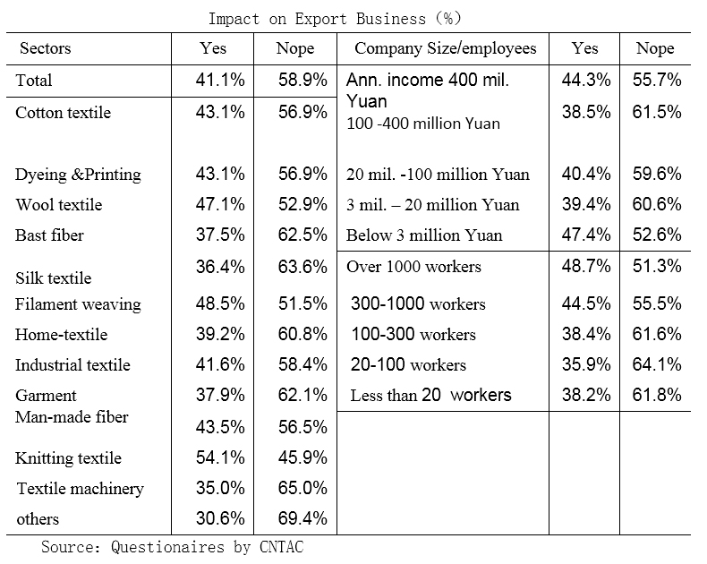 Impact on Export Business